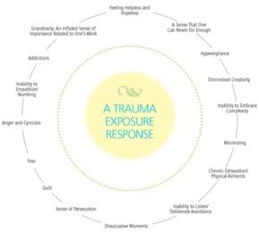 Trauma-exposure-response