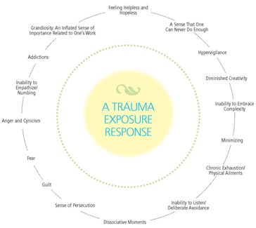 Trauma-exposure-response